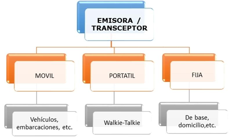 ClasificacionEmisora,Walkie-talkie y transceptor