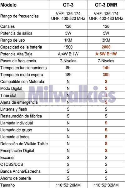 Especificaciones BAOFENG GT-3 DMR Mark IV